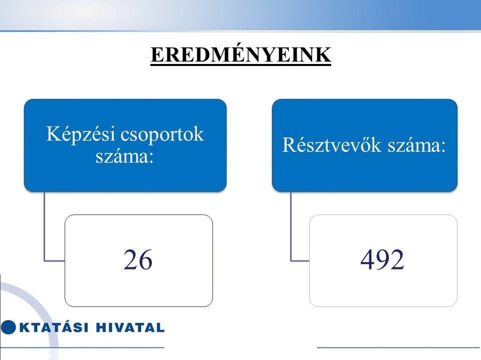 EREDMÉNYEINK Képzési csoportok száma: 26 Résztvevők száma: 492