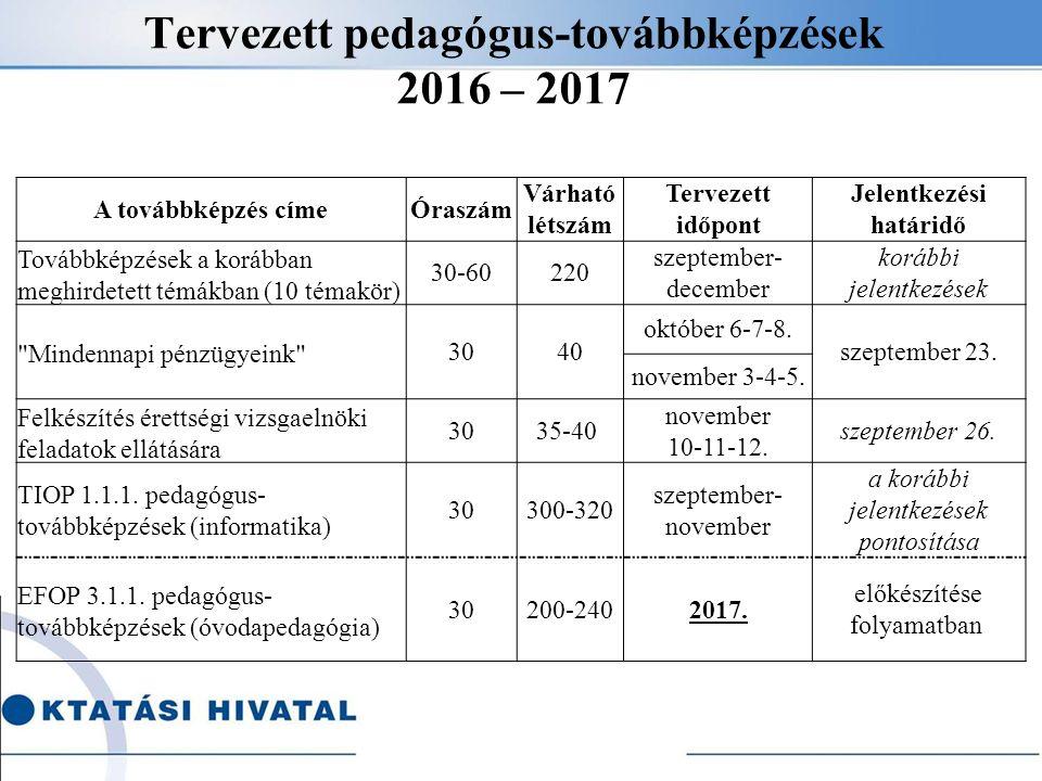 Tervezett pedagógus-továbbképzések 2016 – 2017 A továbbképzés címeÓraszám Várható létszám Tervezett időpont Jelentkezési határidő Továbbképzések a korábban meghirdetett témákban (10 témakör) 30-60220 szeptember- december korábbi jelentkezések Mindennapi pénzügyeink 3040 október 6-7-8.