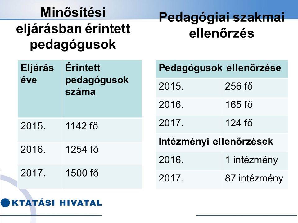 Minősítési eljárásban érintett pedagógusok Eljárás éve Érintett pedagógusok száma 2015.1142 fő 2016.1254 fő 2017.1500 fő Pedagógiai szakmai ellenőrzés Pedagógusok ellenőrzése 2015.256 fő 2016.165 fő 2017.124 fő Intézményi ellenőrzések 2016.1 intézmény 2017.87 intézmény