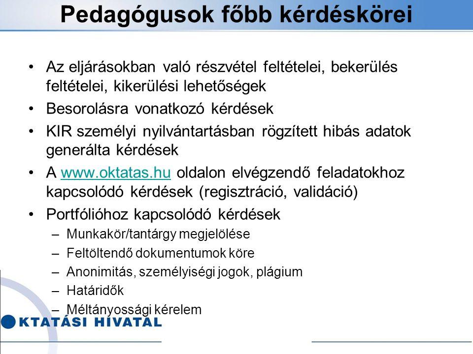 Pedagógusok főbb kérdéskörei Az eljárásokban való részvétel feltételei, bekerülés feltételei, kikerülési lehetőségek Besorolásra vonatkozó kérdések KIR személyi nyilvántartásban rögzített hibás adatok generálta kérdések A www.oktatas.hu oldalon elvégzendő feladatokhoz kapcsolódó kérdések (regisztráció, validáció)www.oktatas.hu Portfólióhoz kapcsolódó kérdések –Munkakör/tantárgy megjelölése –Feltöltendő dokumentumok köre –Anonimitás, személyiségi jogok, plágium –Határidők –Méltányossági kérelem