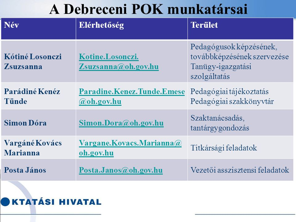 A Debreceni POK feladatellátásába bevonható szakemberek Szakértők száma (pedagógiai-szakmai ellenőrzés és pedagógusminősítés szakterületen) 299 Szaktanácsadó mesterpedagógusok száma: 52 (egyházi köznevelési intézményben) 22 Hiányterületek: angol alapfok, gyógypedagógia, alapfokú művészeti oktatás, erkölcstan, etika, könyvtár
