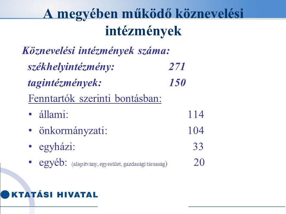 A továbbképzéseken részt vett pedagógusok száma (fő) – téma szerint 2015 – 2016/II.
