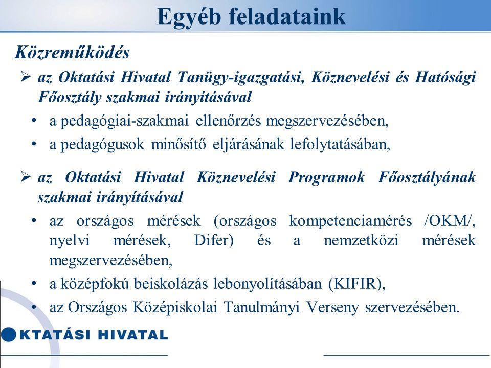 Egyéb feladataink Közreműködés  az Oktatási Hivatal Tanügy-igazgatási, Köznevelési és Hatósági Főosztály szakmai irányításával a pedagógiai-szakmai ellenőrzés megszervezésében, a pedagógusok minősítő eljárásának lefolytatásában,  az Oktatási Hivatal Köznevelési Programok Főosztályának szakmai irányításával az országos mérések (országos kompetenciamérés /OKM/, nyelvi mérések, Difer) és a nemzetközi mérések megszervezésében, a középfokú beiskolázás lebonyolításában (KIFIR), az Országos Középiskolai Tanulmányi Verseny szervezésében.