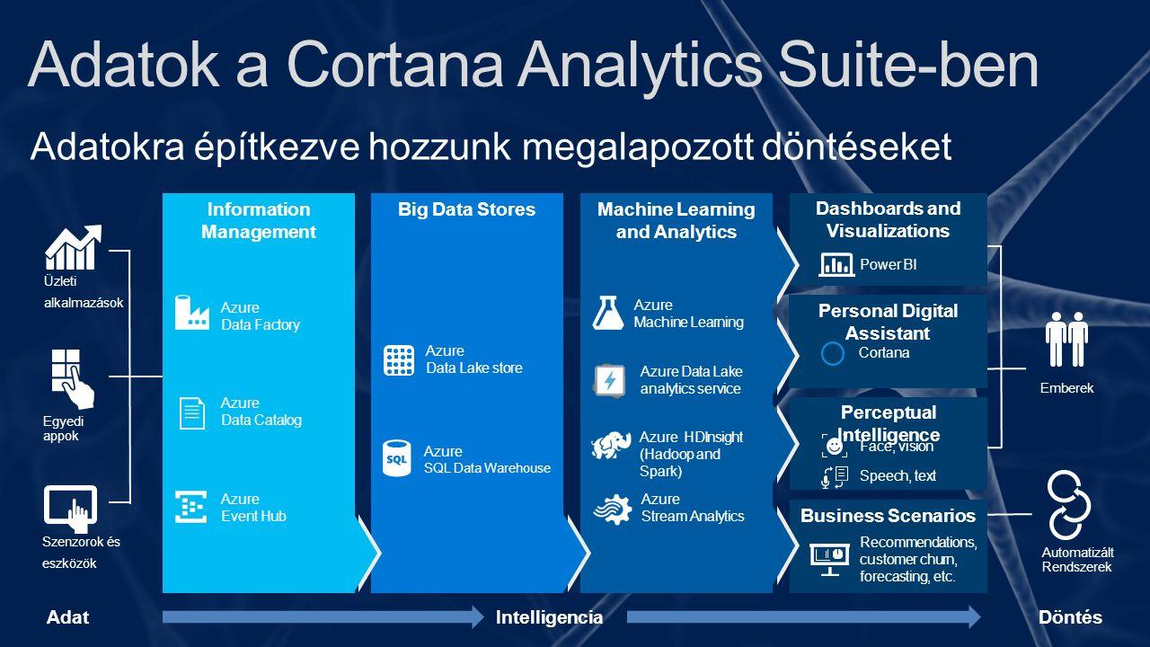Adatok a Cortana Analytics Suite-ben Adatokra építkezve hozzunk megalapozott döntéseket Business Scenarios Recommendations, customer churn, forecasting, etc.