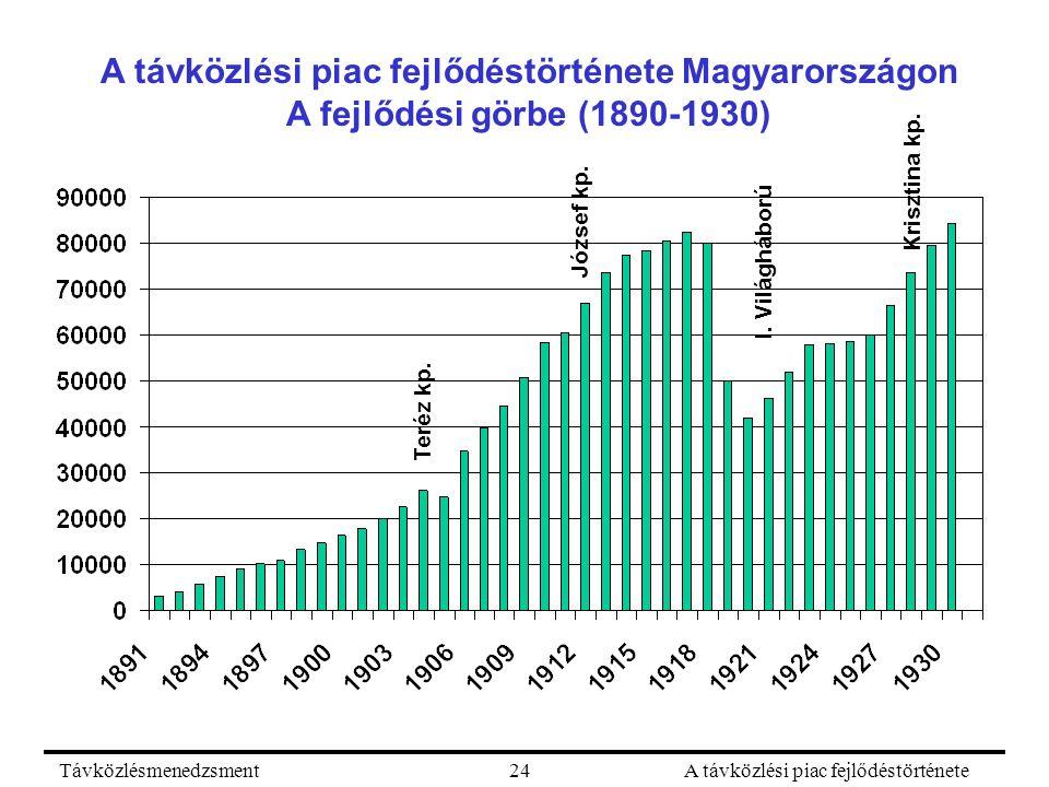 TávközlésmenedzsmentA távközlési piac fejlődéstörténete24 A távközlési piac fejlődéstörténete Magyarországon A fejlődési görbe (1890-1930) I. Világháb