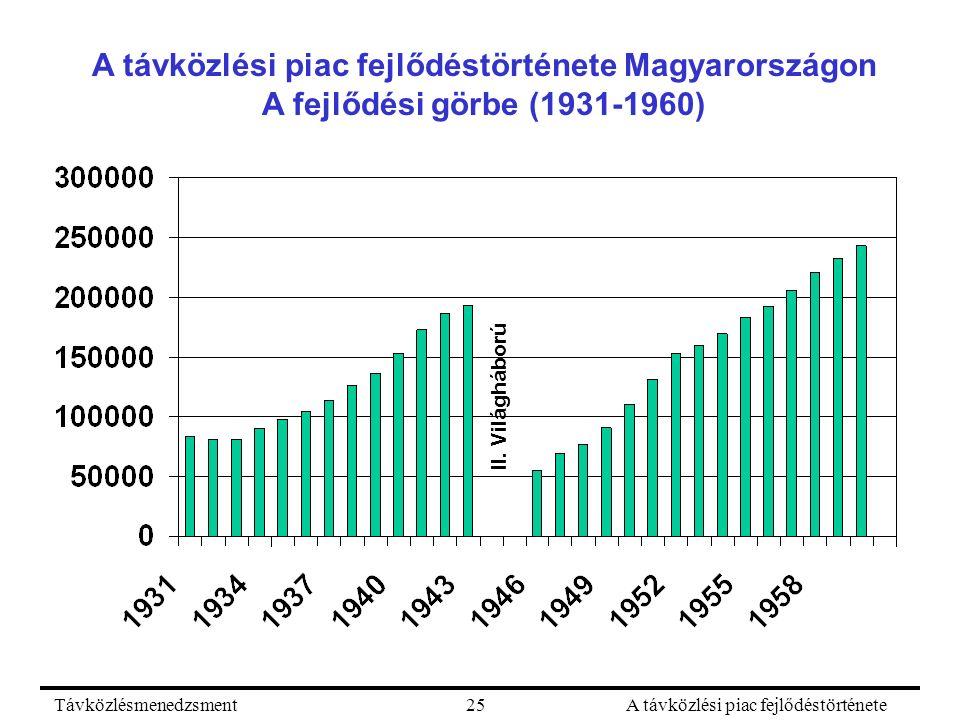 TávközlésmenedzsmentA távközlési piac fejlődéstörténete25 A távközlési piac fejlődéstörténete Magyarországon A fejlődési görbe (1931-1960) II. Világhá