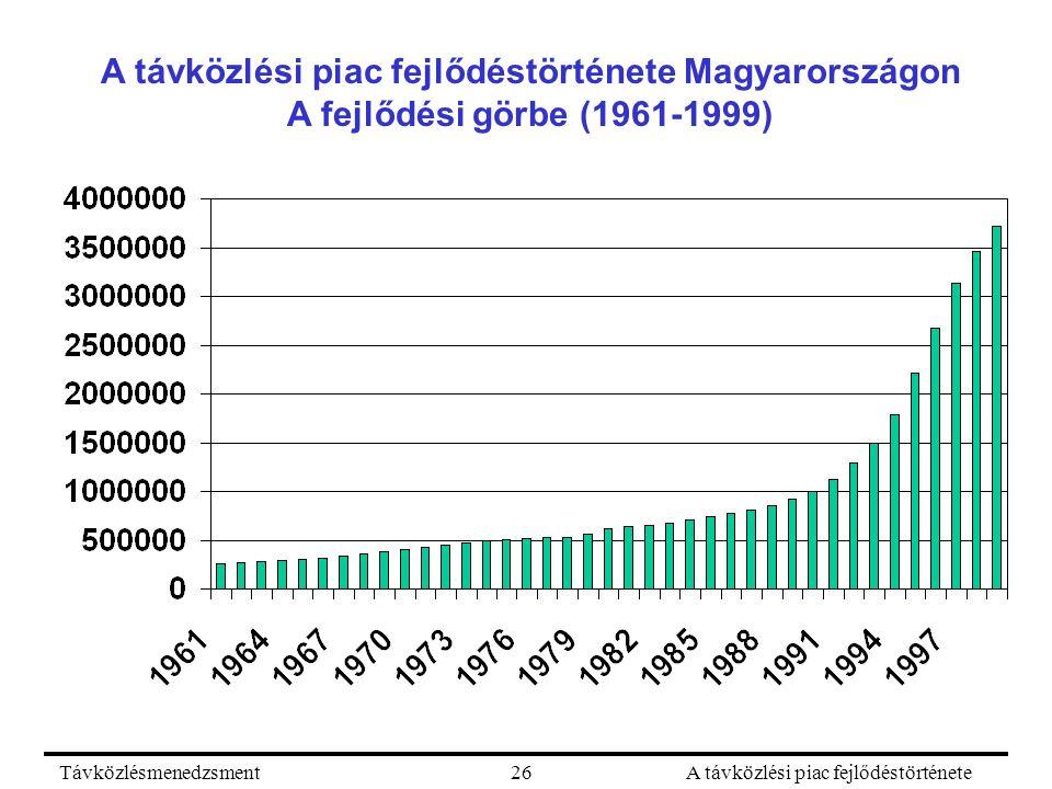 TávközlésmenedzsmentA távközlési piac fejlődéstörténete26 A távközlési piac fejlődéstörténete Magyarországon A fejlődési görbe (1961-1999)