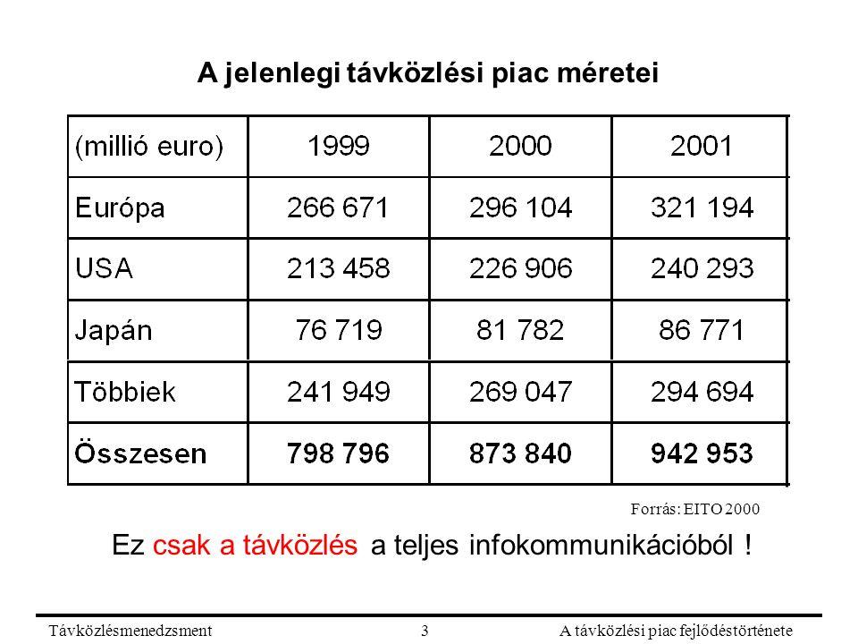 TávközlésmenedzsmentA távközlési piac fejlődéstörténete3 A jelenlegi távközlési piac méretei Ez csak a távközlés a teljes infokommunikációból ! Forrás