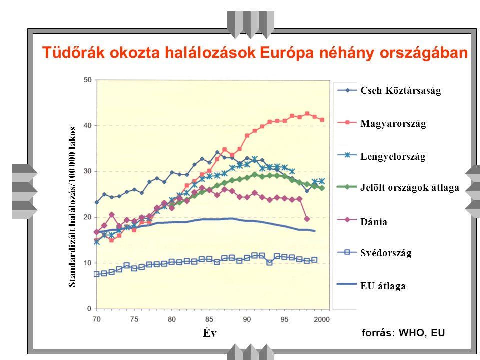 Standardizált halálozás/100 000 lakos Magyarország Jelölt országok átlaga EU átlaga Cseh Köztársaság Lengyelország Dánia Svédország Év Tüdőrák okozta halálozások Európa néhány országában forrás: WHO, EU