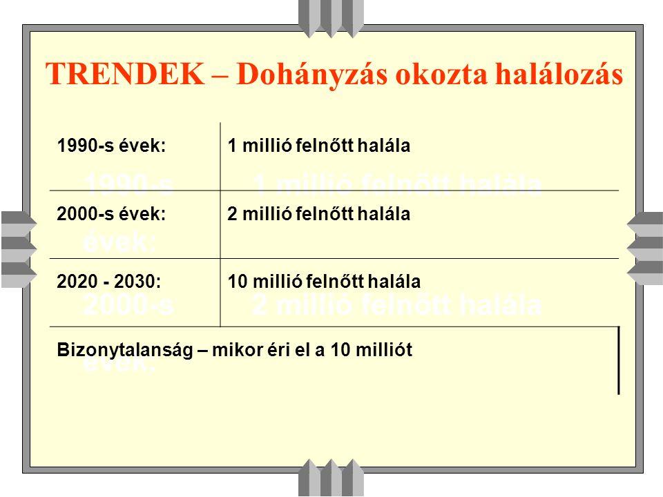 TRENDEK – Dohányzás okozta halálozás 1990-s évek: 1 millió felnőtt halála 2000-s évek: 2 millió felnőtt halála 1990-s évek:1 millió felnőtt halála 2000-s évek:2 millió felnőtt halála 2020 - 2030:10 millió felnőtt halála Bizonytalanság – mikor éri el a 10 milliót