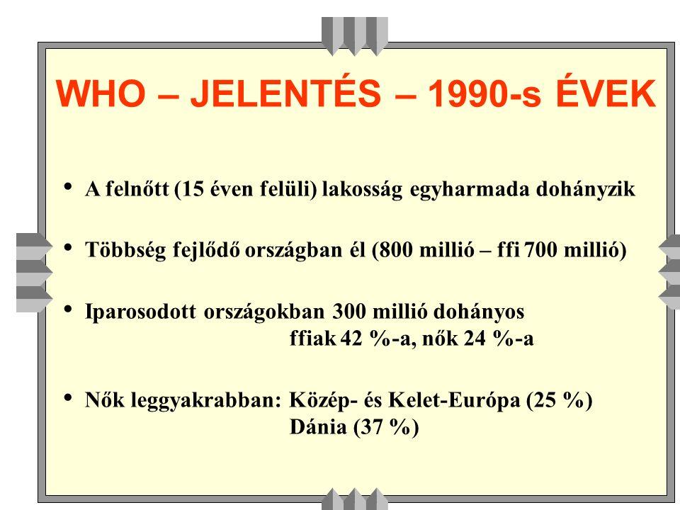 WHO – JELENTÉS – 1990-s ÉVEK A felnőtt (15 éven felüli) lakosság egyharmada dohányzik Többség fejlődő országban él (800 millió – ffi 700 millió) Iparosodott országokban 300 millió dohányos ffiak 42 %-a, nők 24 %-a Nők leggyakrabban: Közép- és Kelet-Európa (25 %) Dánia (37 %)