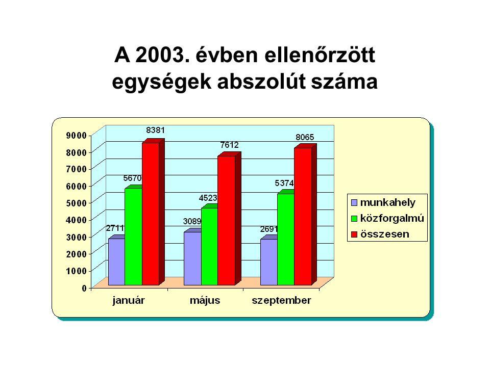 A 2003. évben ellenőrzött egységek abszolút száma