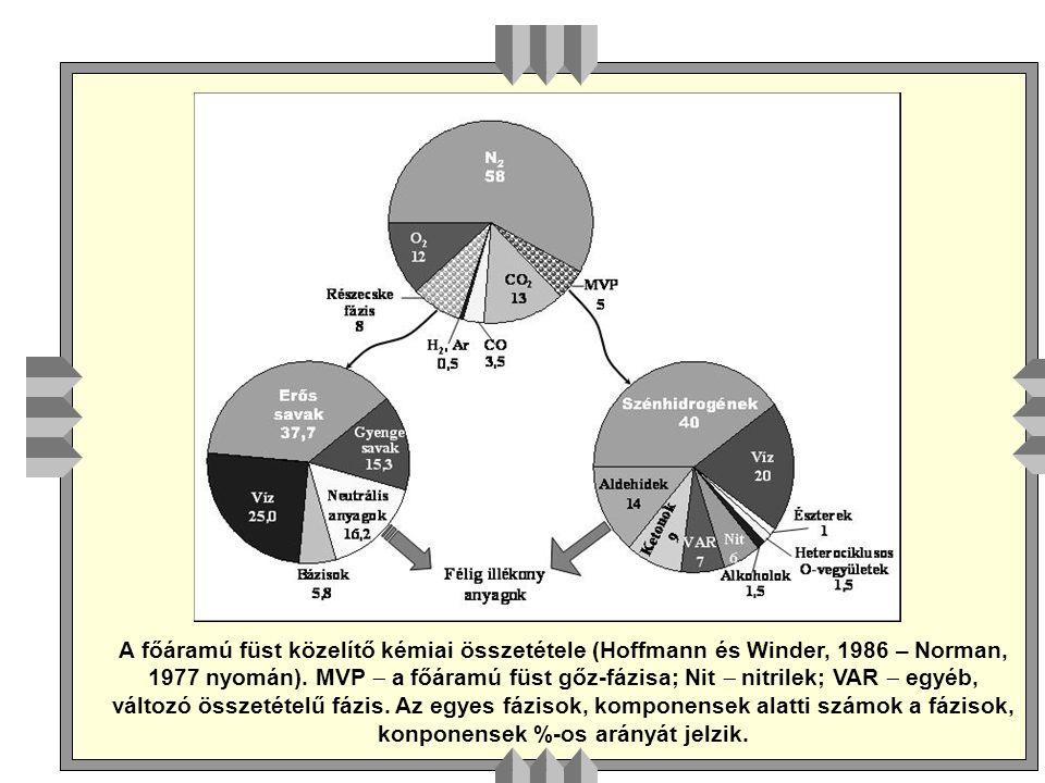 A főáramú füst közelítő kémiai összetétele (Hoffmann és Winder, 1986 – Norman, 1977 nyomán).