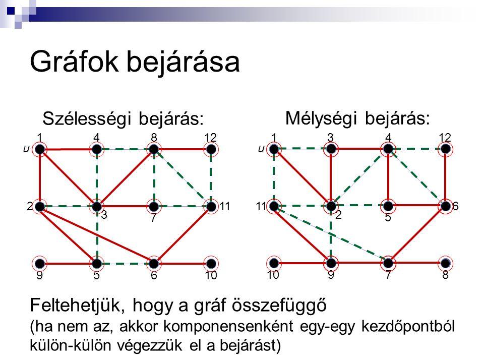 Gráfok bejárása Szélességi bejárás: 1 2 3 4812 11 95610 7 Mélységi bejárás: 1 11 2 3412 6 10978 5 uu Feltehetjük, hogy a gráf összefüggő (ha nem az, a