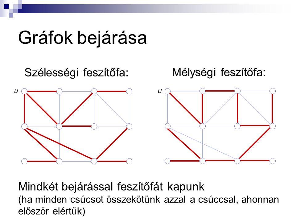 Gráfok bejárása Szélességi feszítőfa: Mélységi feszítőfa: uu Mindkét bejárással feszítőfát kapunk (ha minden csúcsot összekötünk azzal a csúccsal, aho