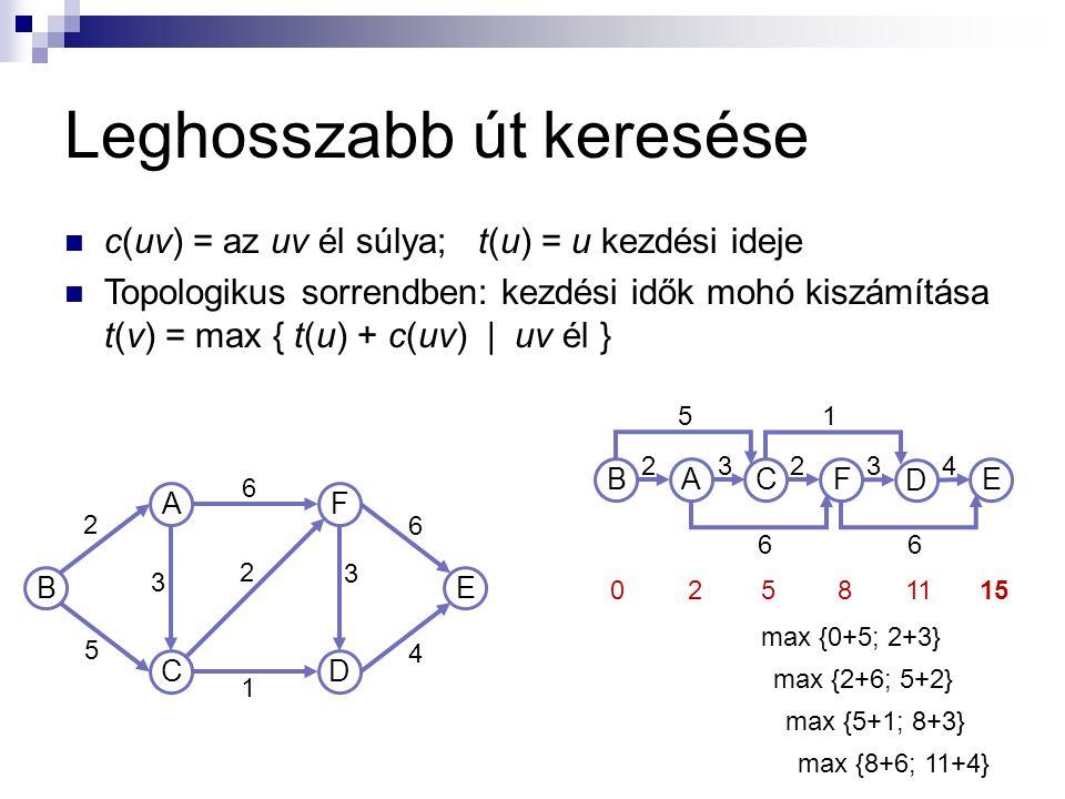 Leghosszabb út keresése c(uv) = az uv él súlya; t(u) = u kezdési ideje Topologikus sorrendben: kezdési idők mohó kiszámítása t(v) = max { t(u) + c(uv)