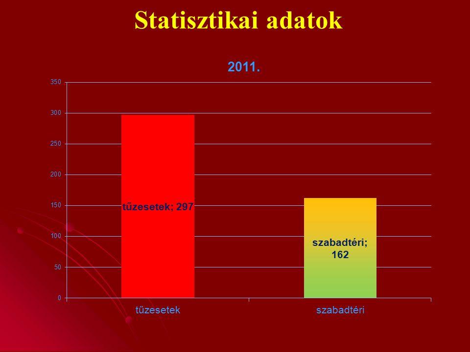 Szabadterületi tűzeset június - szeptember 2013149 db47 db32 % 201452 db26 db50 % 201538 db25 db66 %