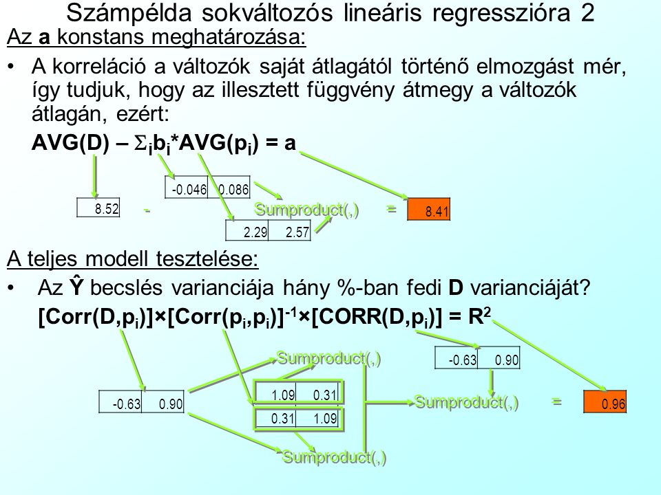 Számpélda sokváltozós lineáris regresszióra 2 Az a konstans meghatározása: A korreláció a változók saját átlagától történő elmozgást mér, így tudjuk, hogy az illesztett függvény átmegy a változók átlagán, ezért: AVG(D) –  i b i *AVG(p i ) = a A teljes modell tesztelése: Az Ŷ becslés varianciája hány %-ban fedi D varianciáját.
