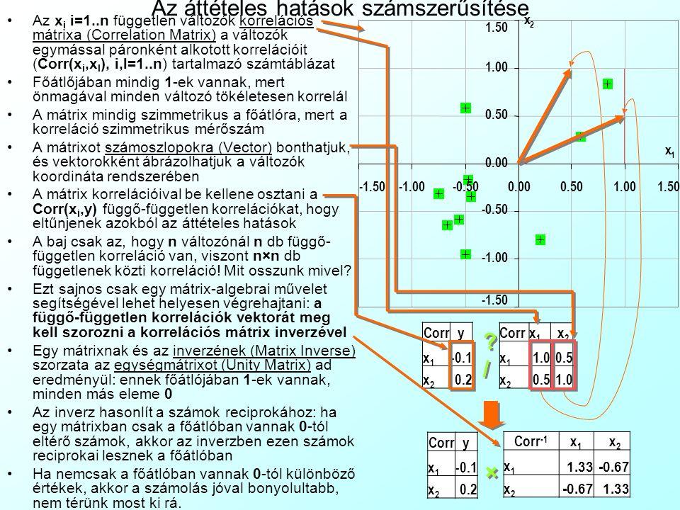 Az áttételes hatások számszerűsítése Az x i i=1..n független változók korrelációs mátrixa (Correlation Matrix) a változók egymással páronként alkotott korrelációit (Corr(x i,x l ), i,l=1..n) tartalmazó számtáblázat Főátlőjában mindig 1-ek vannak, mert önmagával minden változó tökéletesen korrelál A mátrix mindig szimmetrikus a főátlóra, mert a korreláció szimmetrikus mérőszám A mátrixot számoszlopokra (Vector) bonthatjuk, és vektorokként ábrázolhatjuk a változók koordináta rendszerében A mátrix korrelációival be kellene osztani a Corr(x i,y) függő-független korrelációkat, hogy eltűnjenek azokból az áttételes hatások A baj csak az, hogy n változónál n db függő- független korreláció van, viszont n×n db függetlenek közti korreláció.