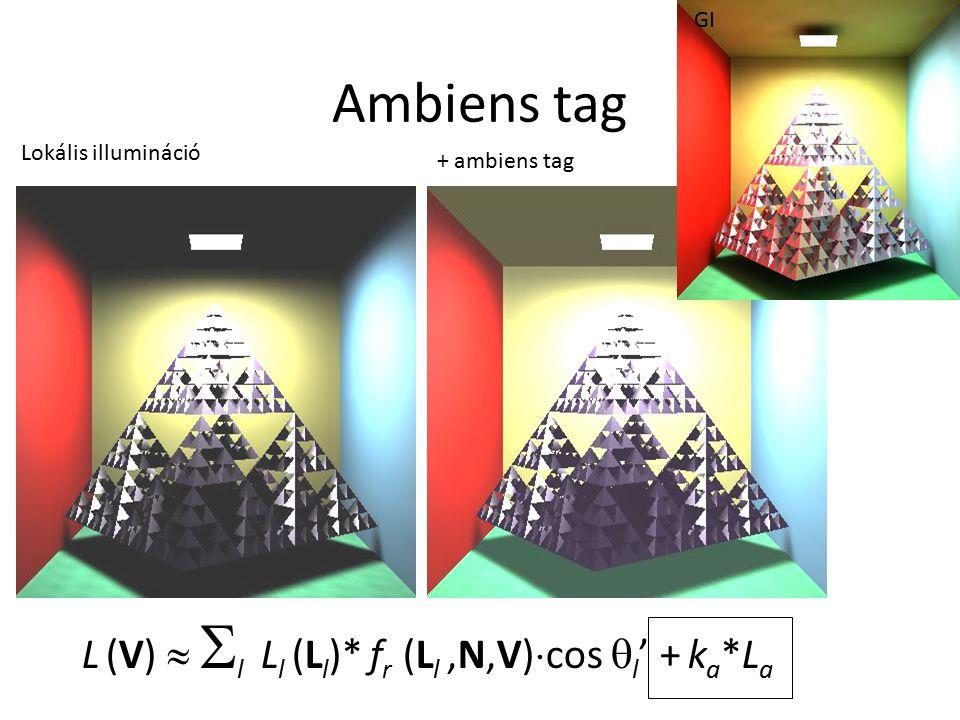 Ambiens tag Lokális illumináció + ambiens tag GI L (V)   l  L l (L l )* f r (L l,N,V)  cos  l ' + k a *L a