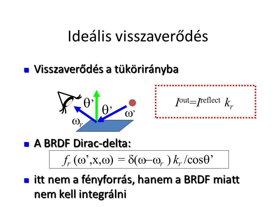 Ideális visszaverődés Visszaverődés a tükörirányba Visszaverődés a tükörirányba A BRDF Dirac-delta: A BRDF Dirac-delta: itt nem a fényforrás, hanem a BRDF miatt nem kell integrálni itt nem a fényforrás, hanem a BRDF miatt nem kell integrálni f r (  ',x,  ) =  r  k r /cos  ' '' '' '' rr I out =I reflect k r