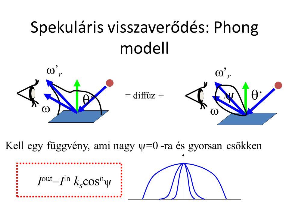 Spekuláris visszaverődés: Phong modell ''  'r'r ''  'r'r = diffúz +  Kell egy függvény, ami nagy  =0 -ra és gyorsan csökken I out =I in k s cos n 