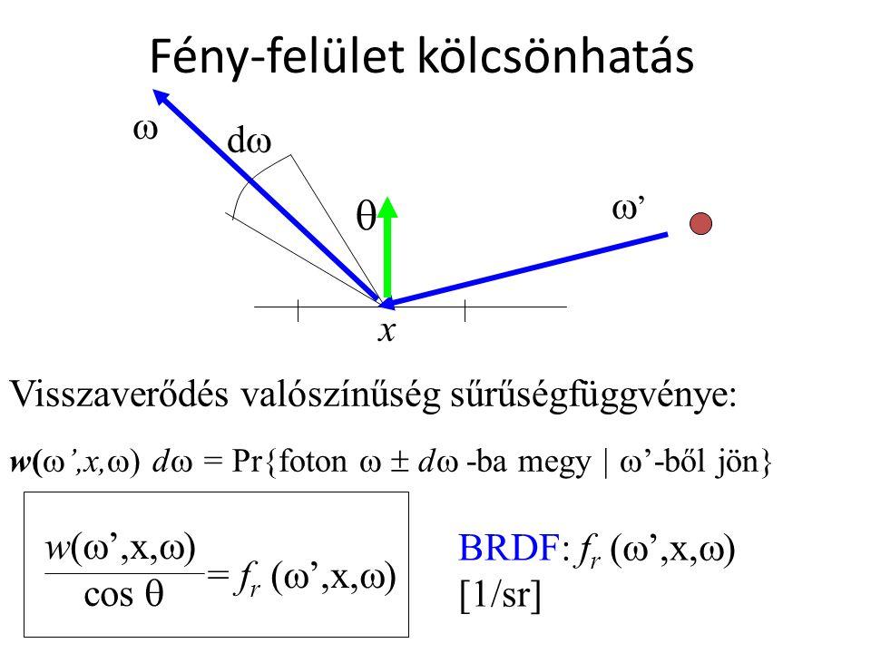 Fény-felület kölcsönhatás x  dd w(  ',x,  ) d  = Pr{foton  d  -ba megy |  '-ből jön} '' Visszaverődés valószínűség sűrűségfüggvénye: = f r (  ',x,  ) w(  ',x,  ) cos  BRDF: f r (  ',x,  ) [1/sr] 