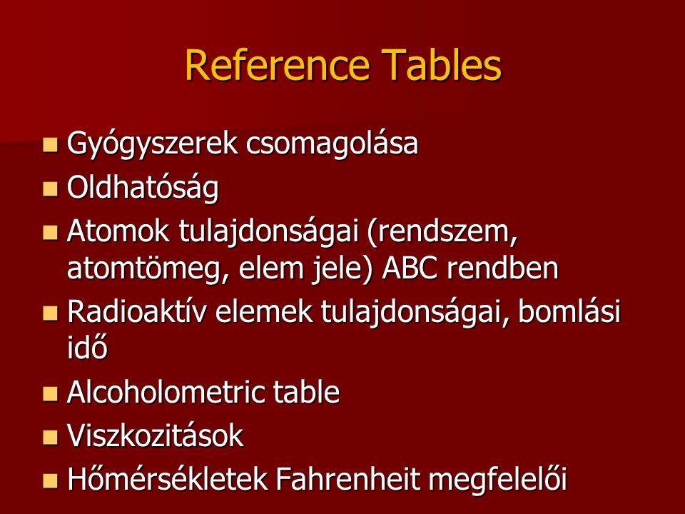 Reference Tables Gyógyszerek csomagolása Gyógyszerek csomagolása Oldhatóság Oldhatóság Atomok tulajdonságai (rendszem, atomtömeg, elem jele) ABC rendben Atomok tulajdonságai (rendszem, atomtömeg, elem jele) ABC rendben Radioaktív elemek tulajdonságai, bomlási idő Radioaktív elemek tulajdonságai, bomlási idő Alcoholometric table Alcoholometric table Viszkozitások Viszkozitások Hőmérsékletek Fahrenheit megfelelői Hőmérsékletek Fahrenheit megfelelői