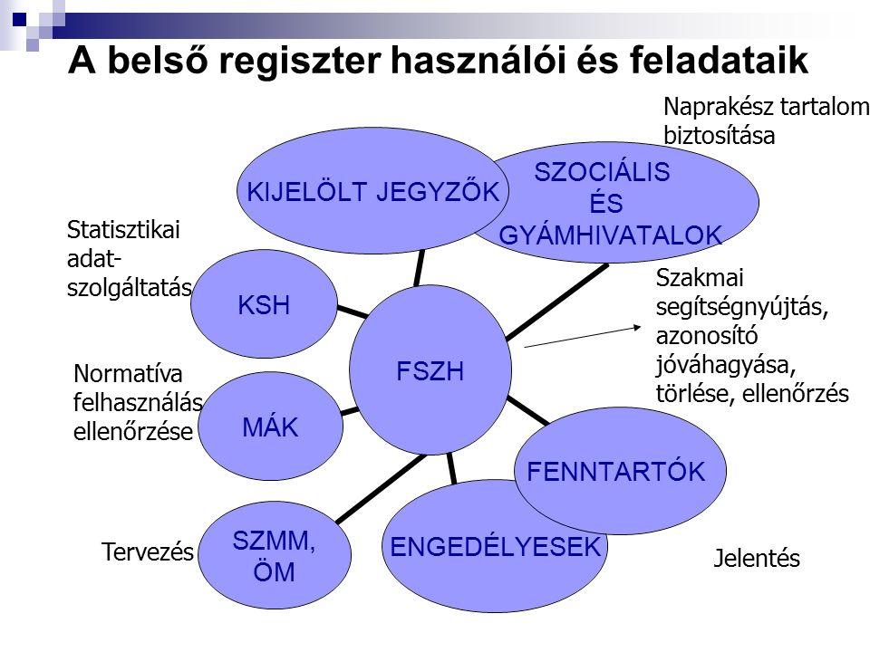 A belső regiszter használói és feladataik FSZH KIJELÖLT JEGYZŐK SZOCIÁLIS ÉS GYÁMHIVATALOK FENNTARTÓKENGEDÉLYESEK SZMM, ÖM MÁKKSH Normatíva felhasználás ellenőrzése Statisztikai adat- szolgáltatás Tervezés Szakmai segítségnyújtás, azonosító jóváhagyása, törlése, ellenőrzés Naprakész tartalom biztosítása Jelentés