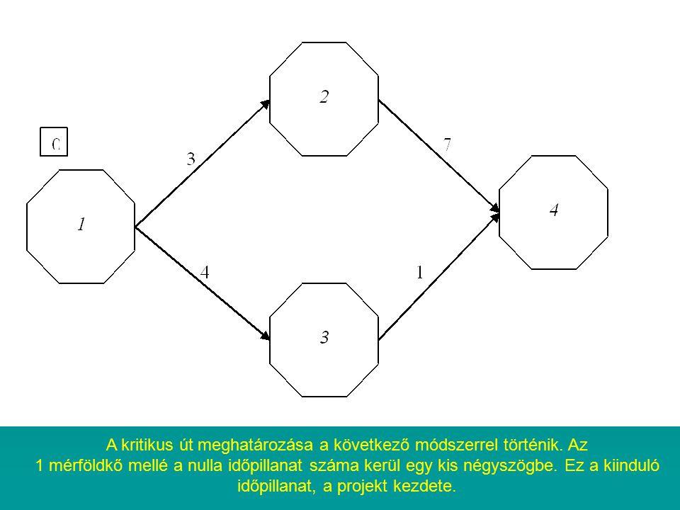 A kritikus út meghatározása a következő módszerrel történik. Az 1 mérföldkő mellé a nulla időpillanat száma kerül egy kis négyszögbe. Ez a kiinduló id