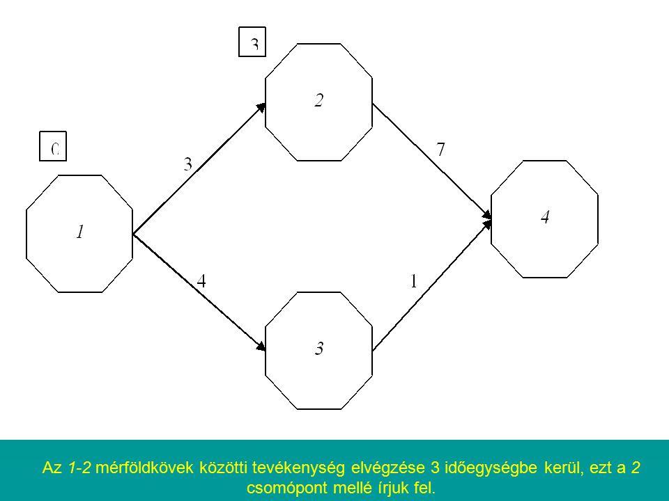 Az 1-2 mérföldkövek közötti tevékenység elvégzése 3 időegységbe kerül, ezt a 2 csomópont mellé írjuk fel.