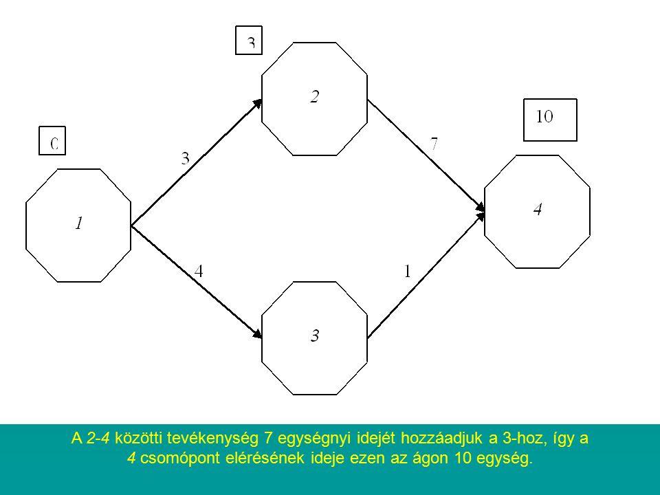 A 2-4 közötti tevékenység 7 egységnyi idejét hozzáadjuk a 3-hoz, így a 4 csomópont elérésének ideje ezen az ágon 10 egység.