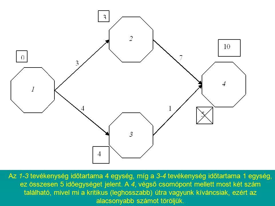 Az 1-3 tevékenység időtartama 4 egység, míg a 3-4 tevékenység időtartama 1 egység, ez összesen 5 időegységet jelent. A 4, végső csomópont mellett most