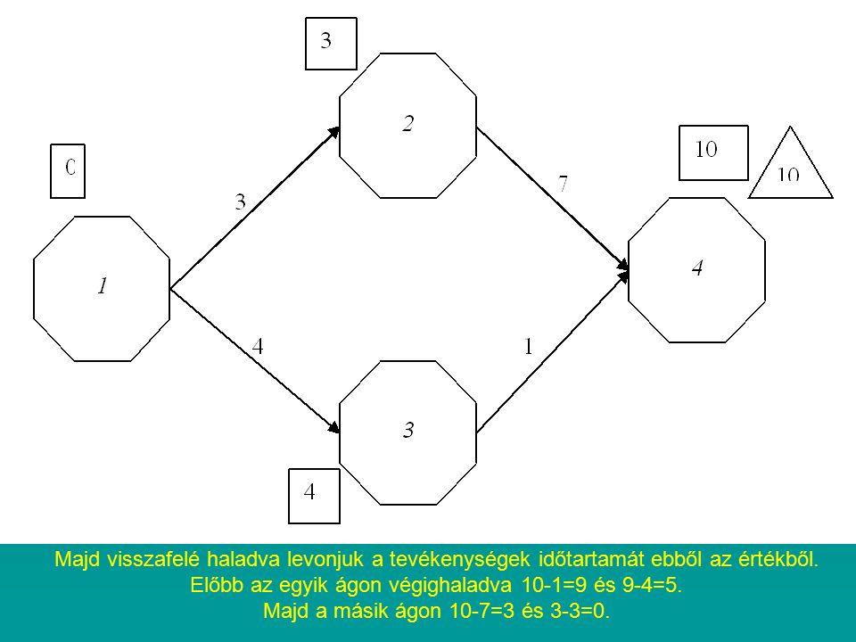 Majd visszafelé haladva levonjuk a tevékenységek időtartamát ebből az értékből. Előbb az egyik ágon végighaladva 10-1=9 és 9-4=5. Majd a másik ágon 10