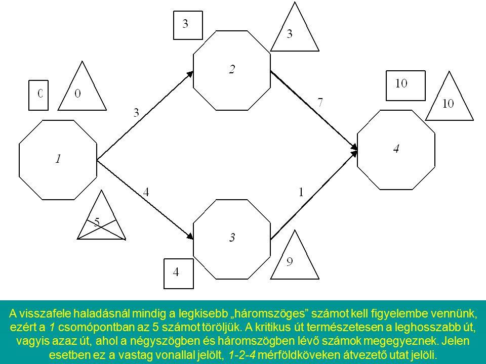 """A visszafele haladásnál mindig a legkisebb """"háromszöges"""" számot kell figyelembe vennünk, ezért a 1 csomópontban az 5 számot töröljük. A kritikus út te"""