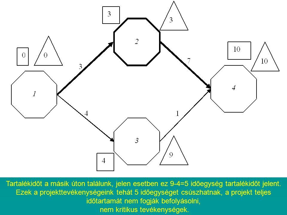 Tartalékidőt a másik úton találunk, jelen esetben ez 9-4=5 időegység tartalékidőt jelent.