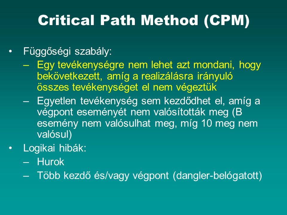 Critical Path Method (CPM) Függőségi szabály: –Egy tevékenységre nem lehet azt mondani, hogy bekövetkezett, amíg a realizálásra irányuló összes tevékenységet el nem végeztük –Egyetlen tevékenység sem kezdődhet el, amíg a végpont eseményét nem valósították meg (B esemény nem valósulhat meg, míg 10 meg nem valósul) Logikai hibák: –Hurok –Több kezdő és/vagy végpont (dangler-belógatott)