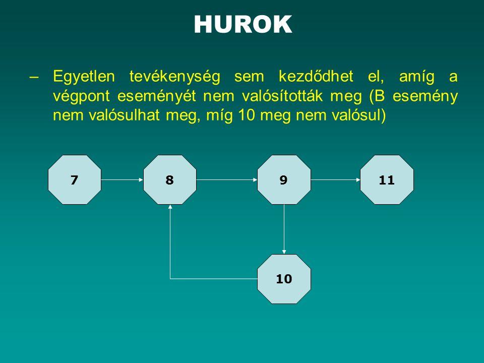 HUROK –Egyetlen tevékenység sem kezdődhet el, amíg a végpont eseményét nem valósították meg (B esemény nem valósulhat meg, míg 10 meg nem valósul) 78911 10