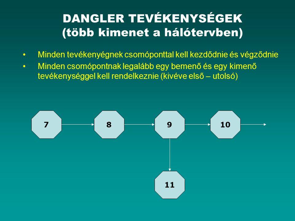 DANGLER TEVÉKENYSÉGEK (több kimenet a hálótervben) Minden tevékenyégnek csomóponttal kell kezdődnie és végződnie Minden csomópontnak legalább egy bemenő és egy kimenő tevékenységgel kell rendelkeznie (kivéve első – utolsó) 78910 11