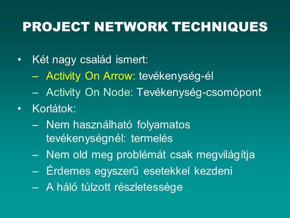 PROJECT NETWORK TECHNIQUES Két nagy család ismert: –Activity On Arrow: tevékenység-él –Activity On Node: Tevékenység-csomópont Korlátok: –Nem használható folyamatos tevékenységnél: termelés –Nem old meg problémát csak megvilágítja –Érdemes egyszerű esetekkel kezdeni –A háló túlzott részletessége
