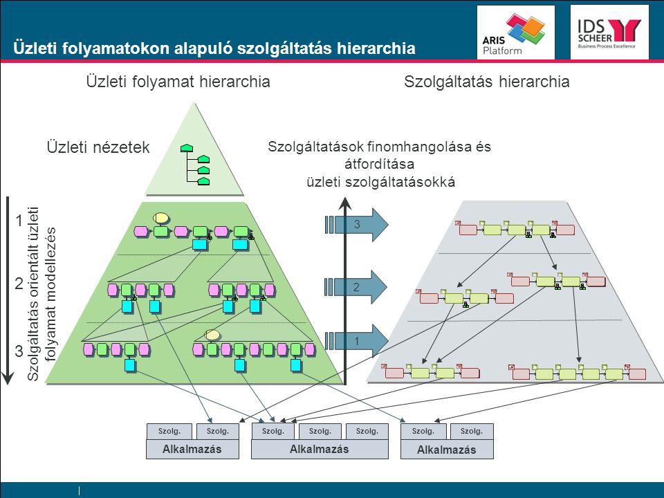 Szolgáltatás orientált üzleti folyamat modellezés 1 2 3 Üzleti folyamatokon alapuló szolgáltatás hierarchia Szolgáltatások finomhangolása és átfordítása üzleti szolgáltatásokká Szolgáltatás hierarchia Alkalmazás Szolg.