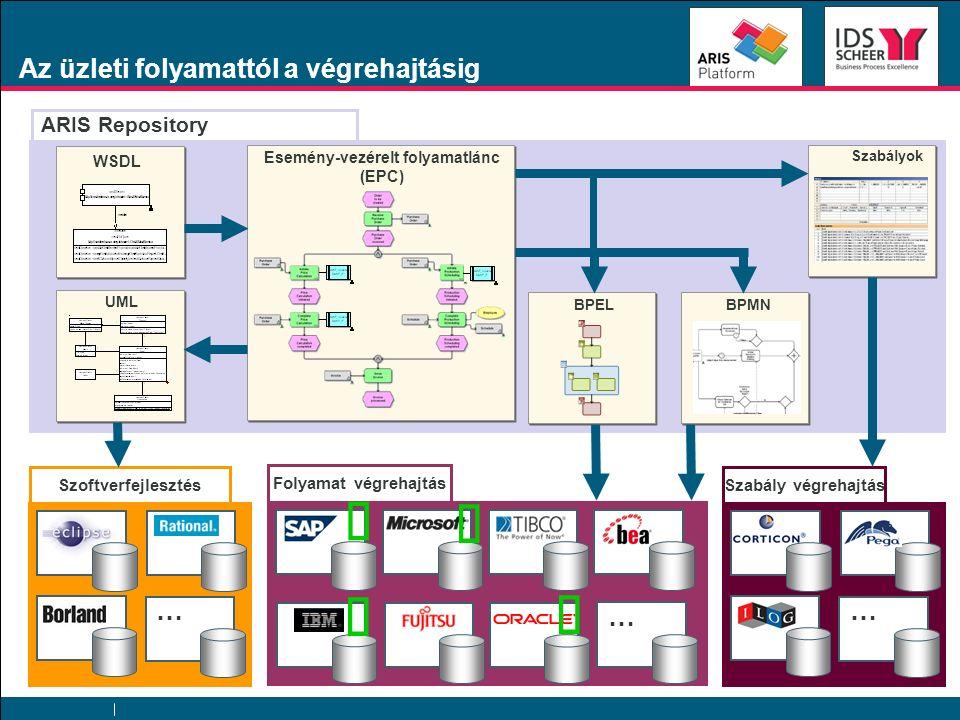 BPMN ARIS Repository Az üzleti folyamattól a végrehajtásig Esemény-vezérelt folyamatlánc (EPC) WSDL BPEL Folyamat végrehajtás … UML Szoftverfejlesztés … Szabályok Szabály végrehajtás …