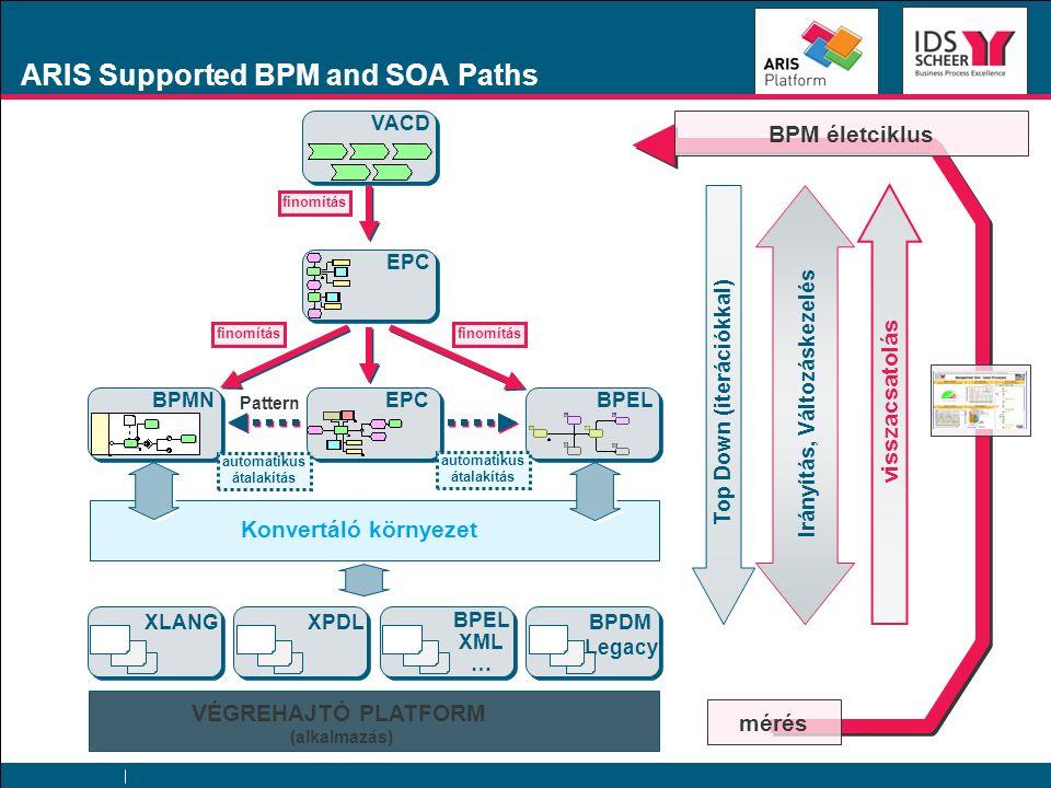 ARIS Supported BPM and SOA Paths VACD EPC BPMNBPEL Konvertáló környezet VÉGREHAJTÓ PLATFORM (alkalmazás) XLANGXPDL BPEL XML … BPDM Legacy finomítás Pa