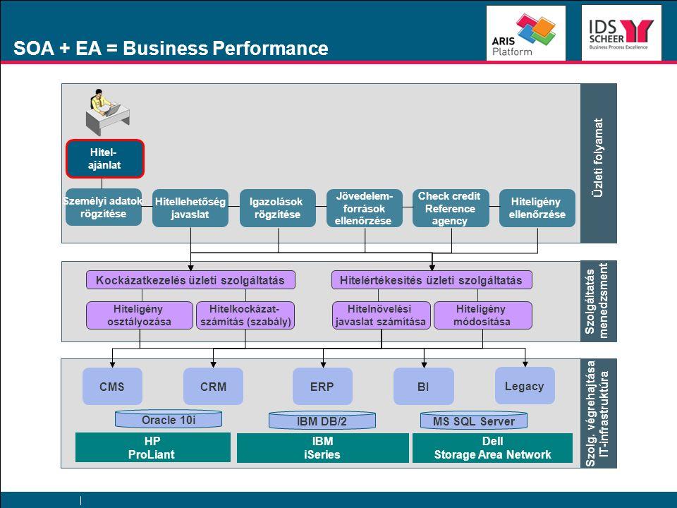 CRM ERP BI Legacy Oracle 10i CMS HP ProLiant IBM iSeries Dell Storage Area Network IBM DB/2MS SQL Server BPM Hitelopciók ajánlása Lízingopciók ajánlása Pénzügyi felügyelet Befizetés & betét- kezelés Jutalék- számítás Üzleti folyamatok Kockázatkezelés üzleti szolgáltatás Szolgáltatás menedzsment Az üzleti folyamatok dimenziói Az üzleti folyamatok különböző dimenziói Szolg.