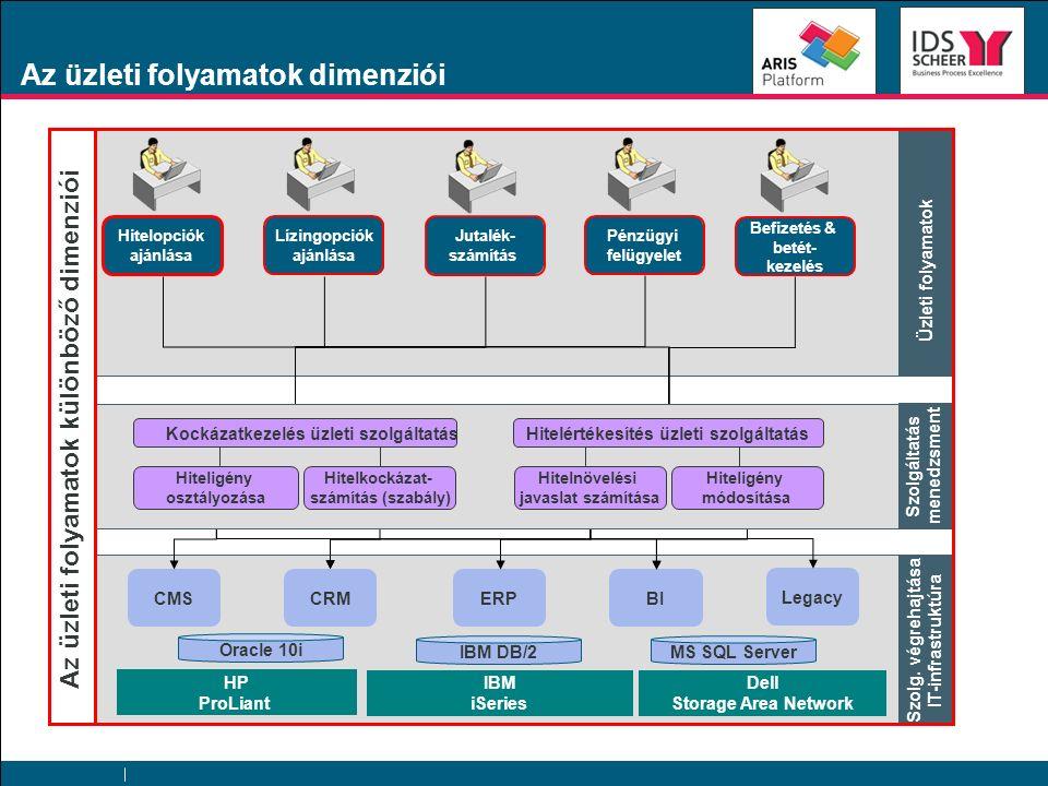 CRM ERP BI Legacy Oracle 10i CMS HP ProLiant IBM iSeries Dell Storage Area Network IBM DB/2MS SQL Server BPM Hitelopciók ajánlása Lízingopciók ajánlás