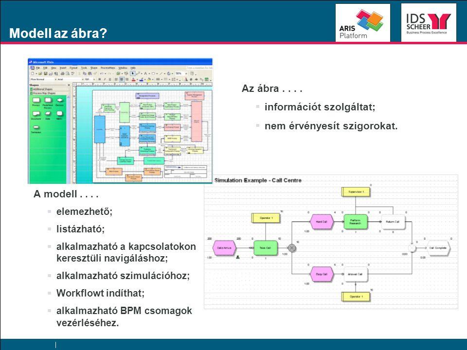 Az ábra....  információt szolgáltat;  nem érvényesít szigorokat. A modell....  elemezhető;  listázható;  alkalmazható a kapcsolatokon keresztüli