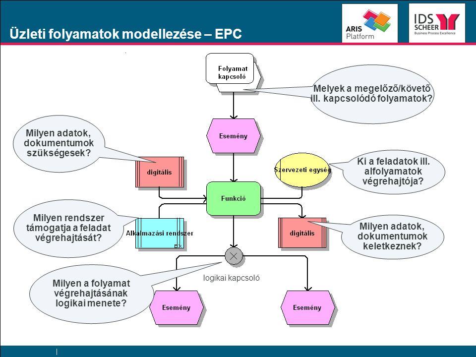 Üzleti folyamatok modellezése – EPC Ki a feladatok ill. alfolyamatok végrehajtója? Milyen rendszer támogatja a feladat végrehajtását? Milyen adatok, d