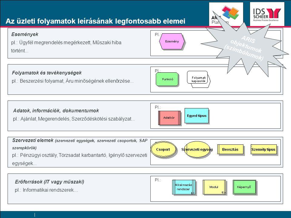 Az üzleti folyamatok leírásának legfontosabb elemei Pl.: Események pl.: Ügyfél megrendelés megérkezett, Műszaki hiba történt... Folyamatok és tevékeny