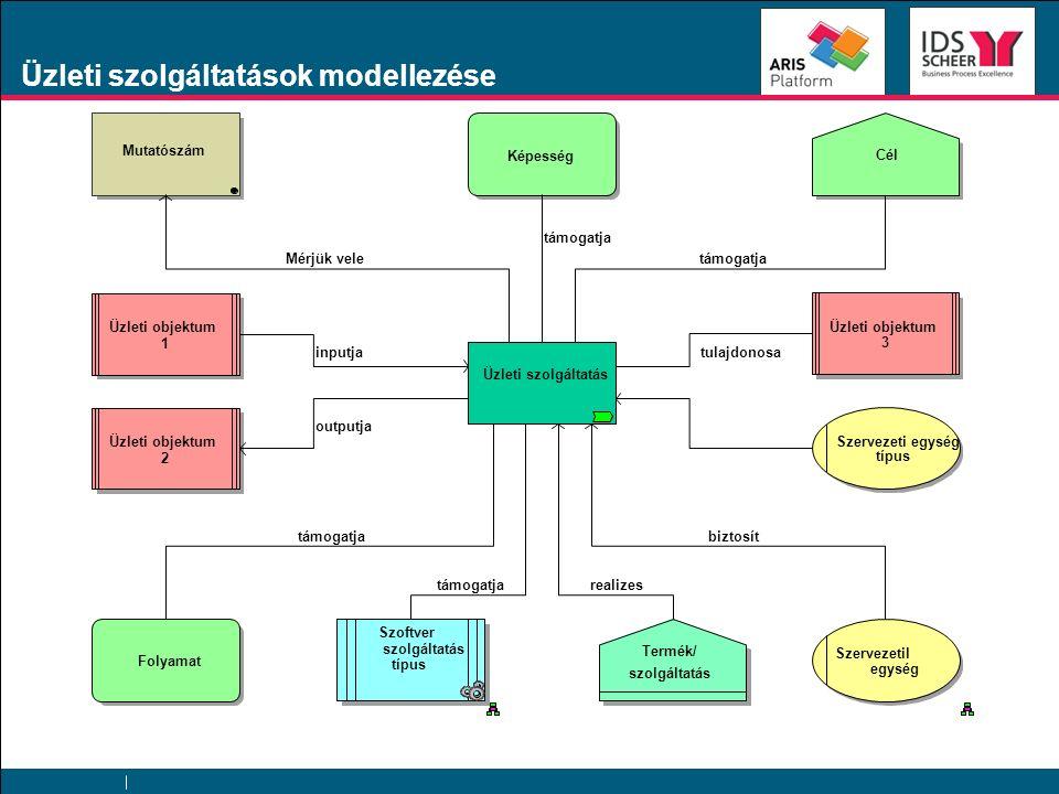 Képesség Szoftver szolgáltatás típus Szervezetil egység Üzleti objektum 1 2 3 Szervezeti egység típus Folyamat Üzleti szolgáltatás Cél Mutatószám Termék/ szolgáltatás támogatja Mérjük veletámogatja tulajdonosa felelős biztosíttámogatja realizes inputja outputja Üzleti szolgáltatások modellezése