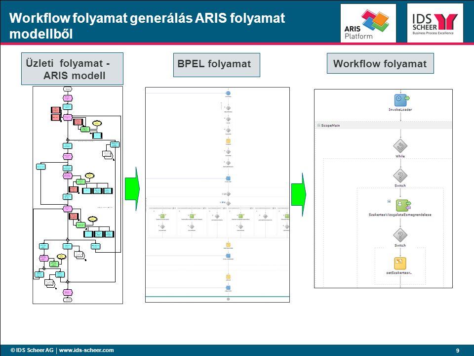 © IDS Scheer AG www.ids-scheer.com 9 Workflow folyamat generálás ARIS folyamat modellből Üzleti folyamat - ARIS modell BPEL folyamatWorkflow folyamat